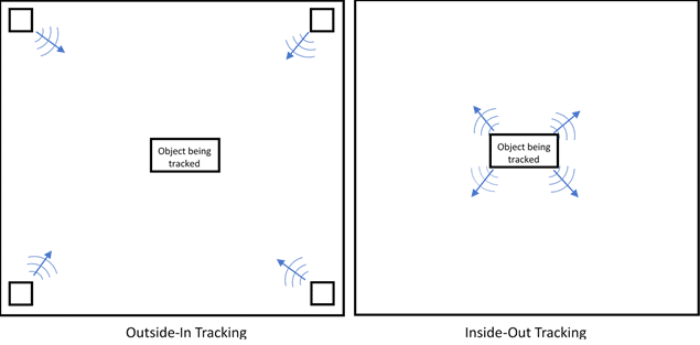 outside-in vs inside-out vr tracking