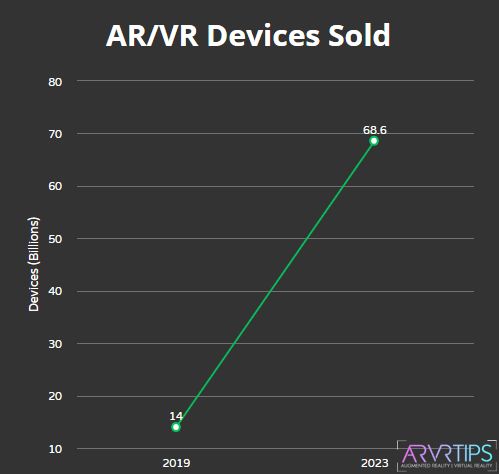 ar vr devices sold
