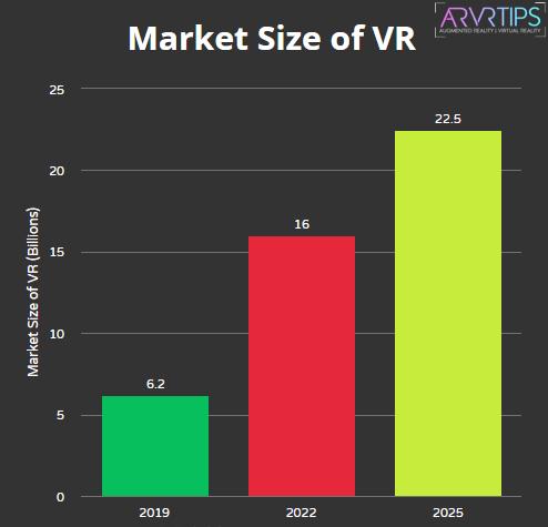 market size of vr stats