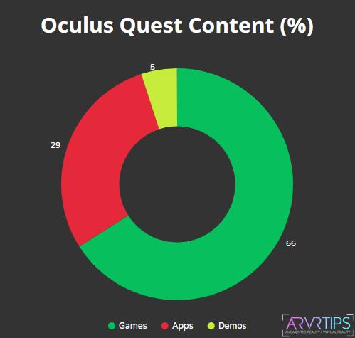 oculus quest content vr statistics