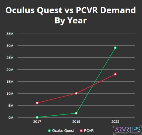 oculus quest vs pcvr demand