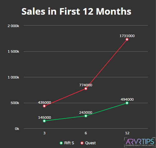 sales in first 12 months: oculus quest vs rift s