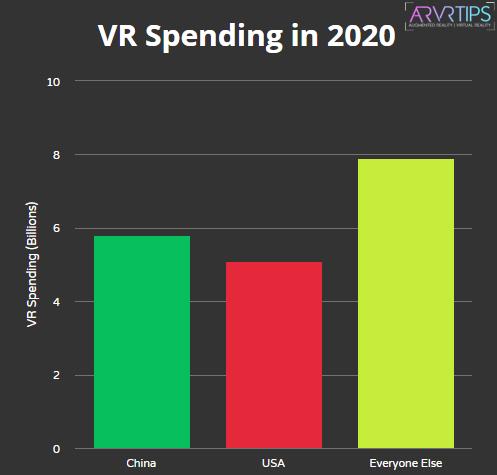 vr spending 2020