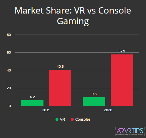 market share vr vs console gaming