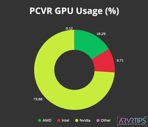 pcvr gpu usage