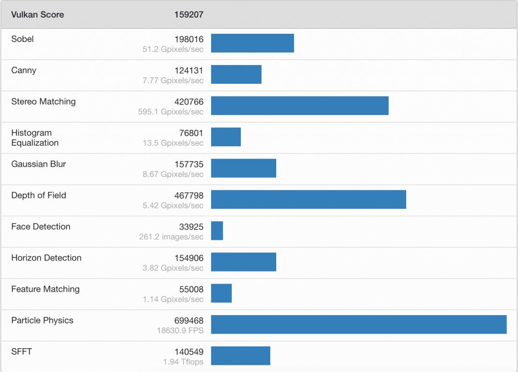Nvidia RTX 3080 Geekbench Score