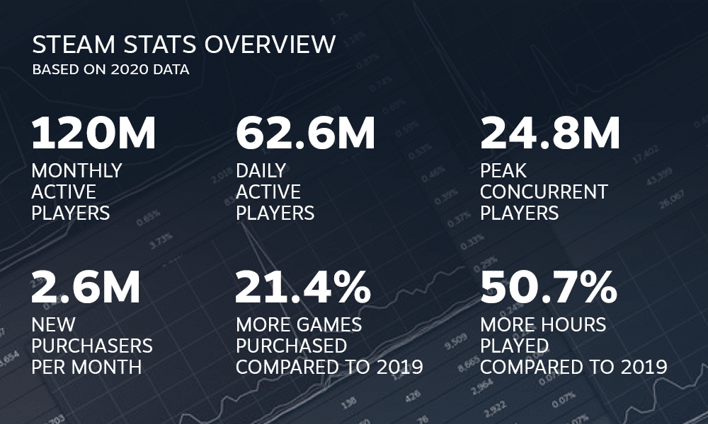 overall steam stats 2020