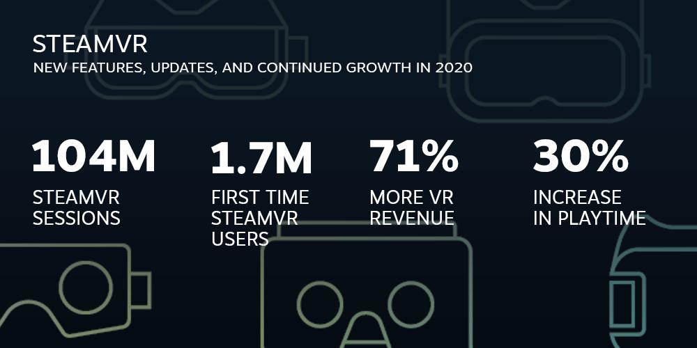 steam VR 2020 stats