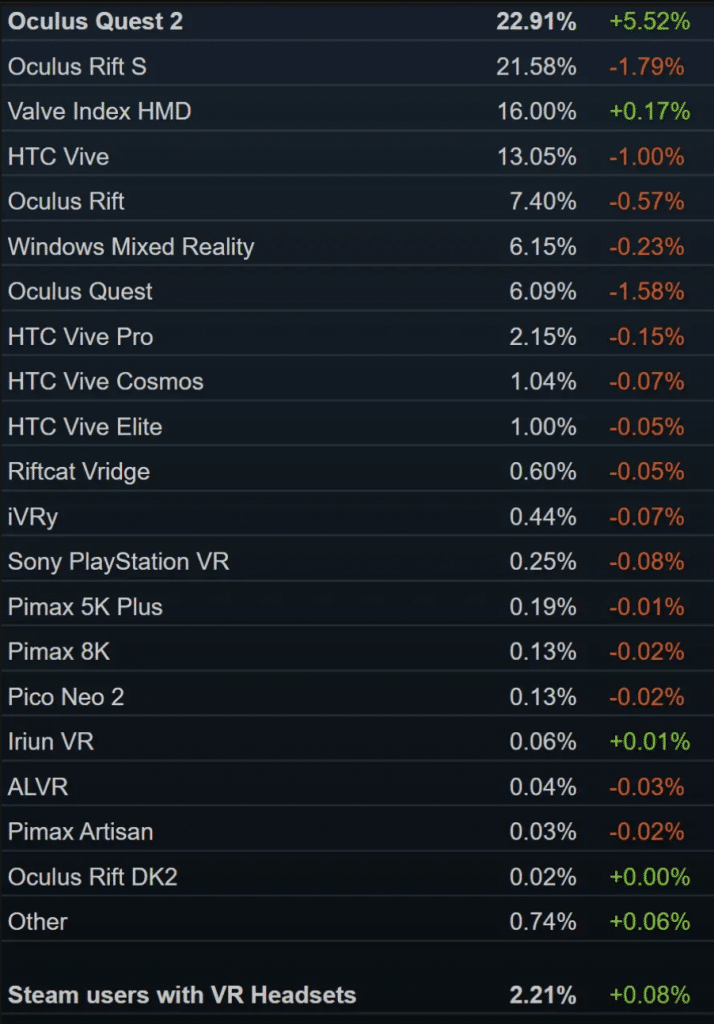 The Oculus Quest 2 is the Most Used VR Headset on Steam