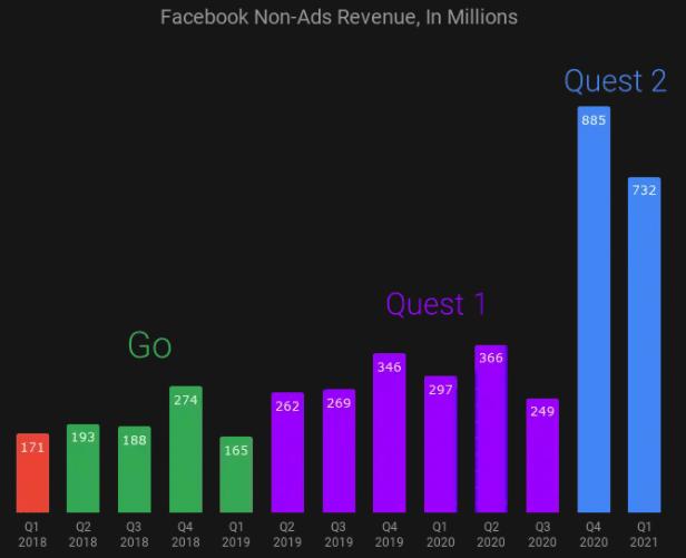 facebook non ads revenue chart